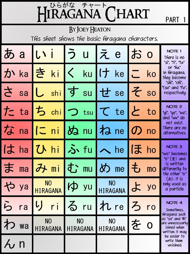 hiragana chart  basic 46 characters